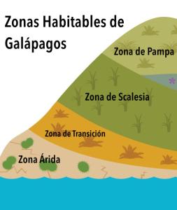 Gráficos de Galápagos: Zonas Habitables (©GCT)
